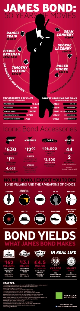 james bond infographic